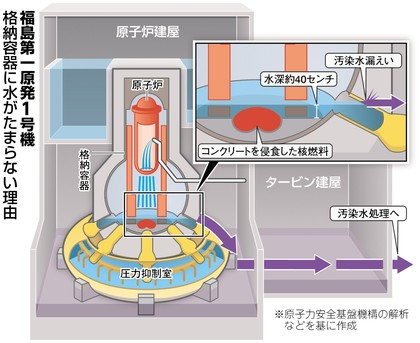 water level is only 40cm from the bottom in reactor1