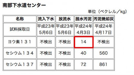 Iodine 131 measured in Kawasaki, Yokohama, Chiba and Gunma10