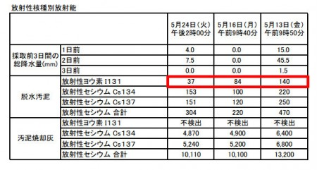 Iodine 131 measured in Kawasaki, Yokohama, Chiba and Gunma9