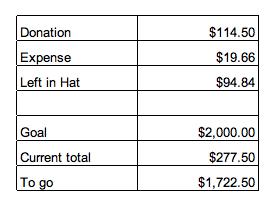 Settlement report 6/5 ~ 6/6/2012 2