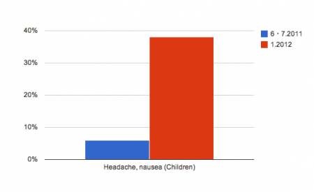 "Nausea and headache of Fukushima children increased from 6% to 38%. Gov ""It's stress."""""