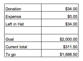 Settlement report 6/7/2012 2