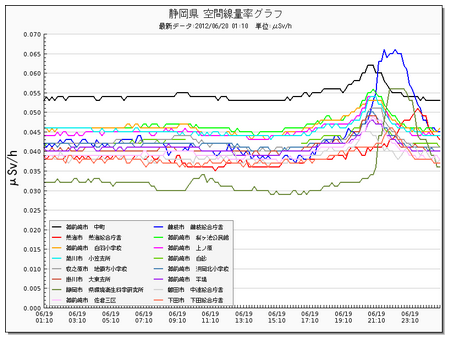 Radiation level picking up in typhoon