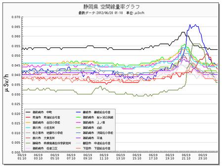 Fukushima/une secousse de 8,9 ébranle l'économie nippone. - Page 5 %E3%82%B9%E3%82%AF%E3%83%AA%E3%83%BC%E3%83%B3%E3%82%B7%E3%83%A7%E3%83%83%E3%83%88%EF%BC%882012-06-19-10.29.44%EF%BC%89