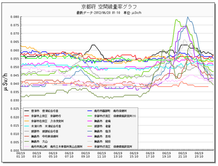 Radiation level picking up in typhoon 2