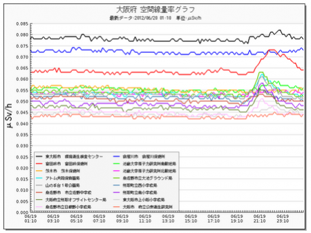 Radiation level picking up in typhoon 3
