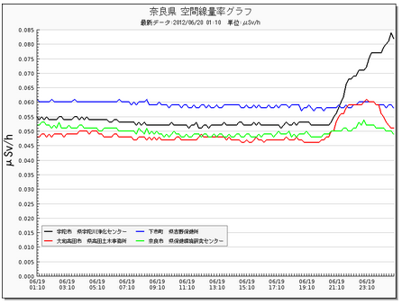 Radiation level picking up in typhoon 4