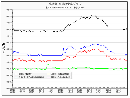 Radiation level picking up in typhoon 5