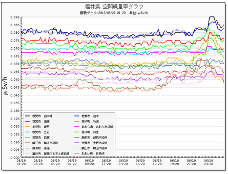 Radiation level picking up in typhoon 6