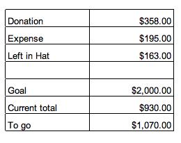 Settlement report 6/14 ~ 6/19/2012 2
