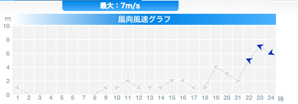 [Now] Typhoon 04 is hitting Fukushima 7