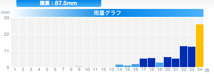 [Now] Typhoon 04 is hitting Fukushima 8