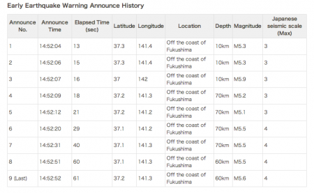 M5.6 hit Fukushima and radiation level spiked 3 hours later 2