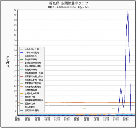 M5.6 hit Fukushima and radiation level spiked to be 42 μSv/h 4 hours later 3