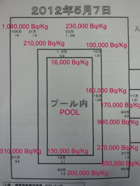 1.04 million Bq/kg at the poolside of a school in Koriyama Fukushima