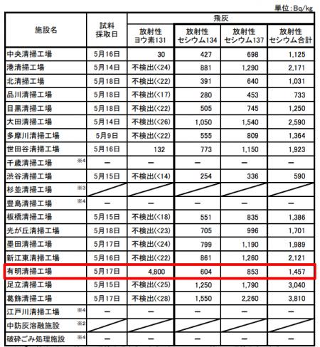 4,800 Bq/Kg of iodine 131 was measured in Tokyo