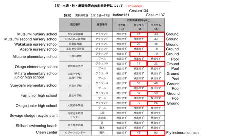 Cesium 134/137 found in Hachijo jima 494 km from Fukushima