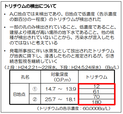 180,000 Bq/m3 of tritium from groundwater of Fukushima plant area6