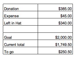 Settlement report 6/25 ~ 7/5/2012 2