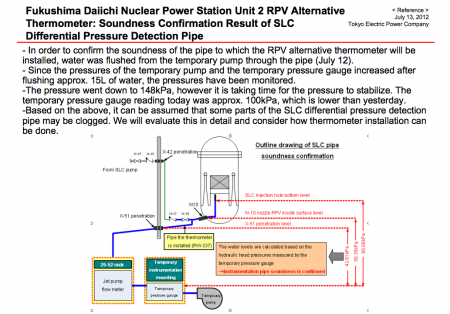 [Reactor2] Tepco is having a difficulty to install a new RPV thermometer