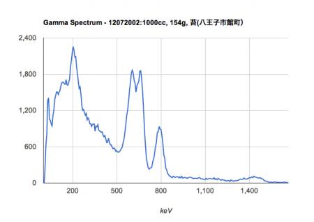 Don't touch moss in Hachioji Saitama (4,370 Bq/Kg) 2