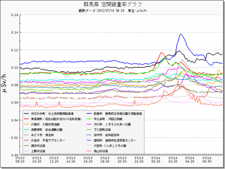 Radiation level spiked all around in Japan from west 23