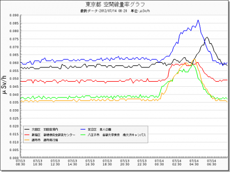 Radiation level spiked all around in Japan from west 21
