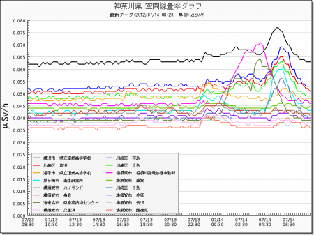 Radiation level spiked all around in Japan from west 22