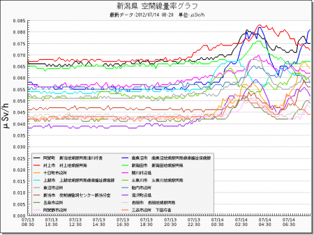 Radiation level spiked all around in Japan from west 17