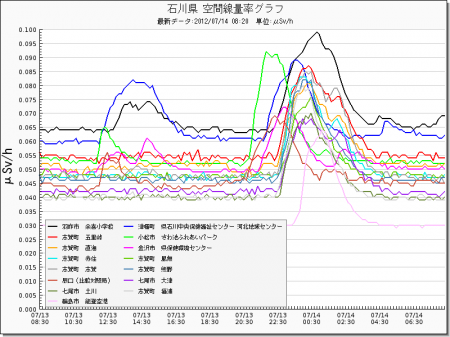 Radiation level spiked all around in Japan from west 18