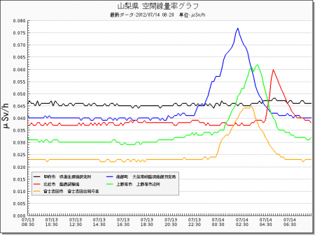 Radiation level spiked all around in Japan from west 24