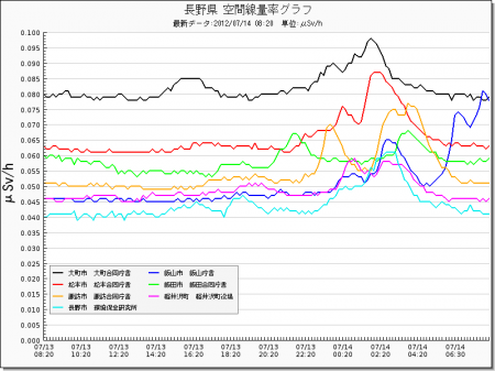 Radiation level spiked all around in Japan from west 25