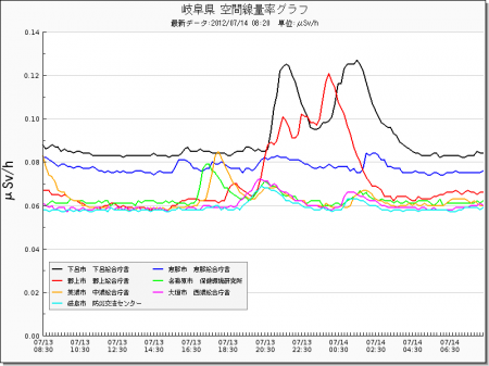 Radiation level spiked all around in Japan from west 20