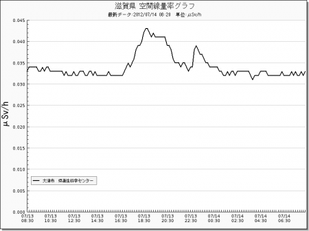 Radiation level spiked all around in Japan from west 13