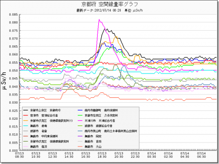 Radiation level spiked all around in Japan from west 12