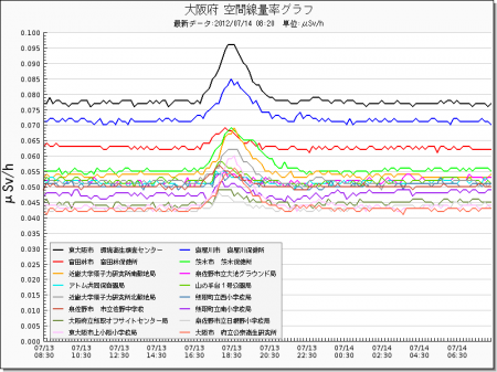 Radiation level spiked all around in Japan from west 10