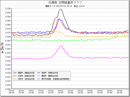 Radiation level spiked all around in Japan from west 11