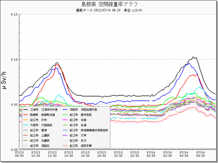 Radiation level spiked all around in Japan from west 14