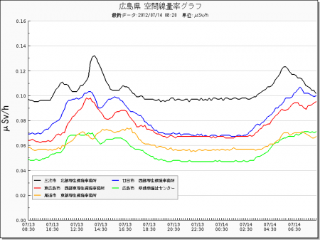 Radiation level spiked all around in Japan from west 15