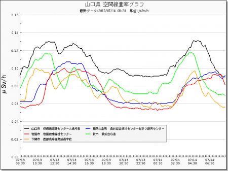 Radiation level spiked all around in Japan from west 16