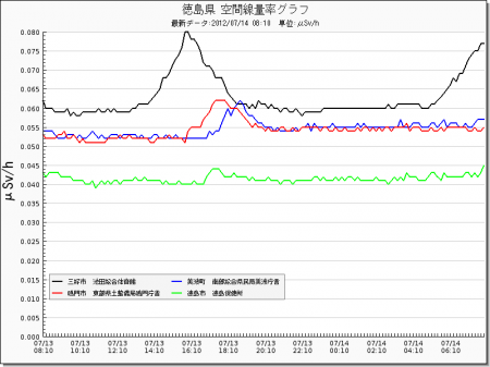 Radiation level spiked all around in Japan from west
