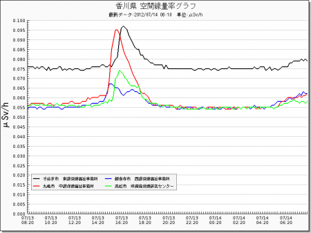 Radiation level spiked all around in Japan from west 2