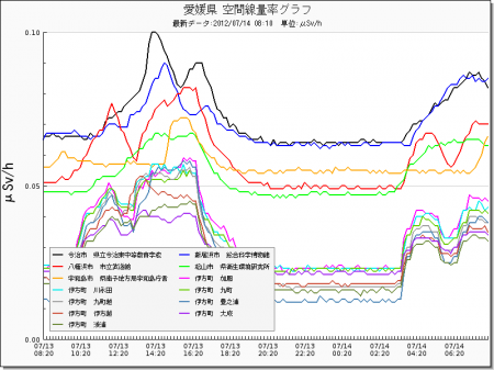 Radiation level spiked all around in Japan from west 3