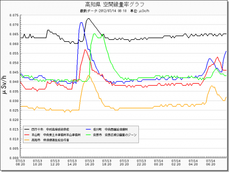 Radiation level spiked all around in Japan from west 4