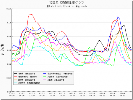 Radiation level spiked all around in Japan from west 5