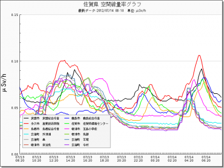 Radiation level spiked all around in Japan from west 6