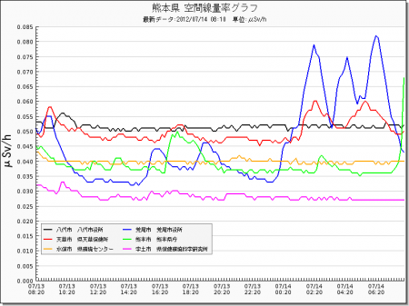 Radiation level spiked all around in Japan from west 8