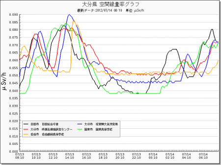 Radiation level spiked all around in Japan from west 9