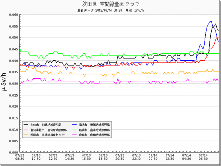 Radiation level spiked all around in Japan from west 26