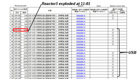 Fukushima prefecture saved SPEEDI data by USB since 1 hour before reactor3 exploded